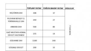 CHP'li Emir, Ankara'da Covit 19 Corona Virüs Hızla Yayılıyor.